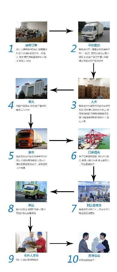 中港物流小件货 散货快件出口流程步骤说明